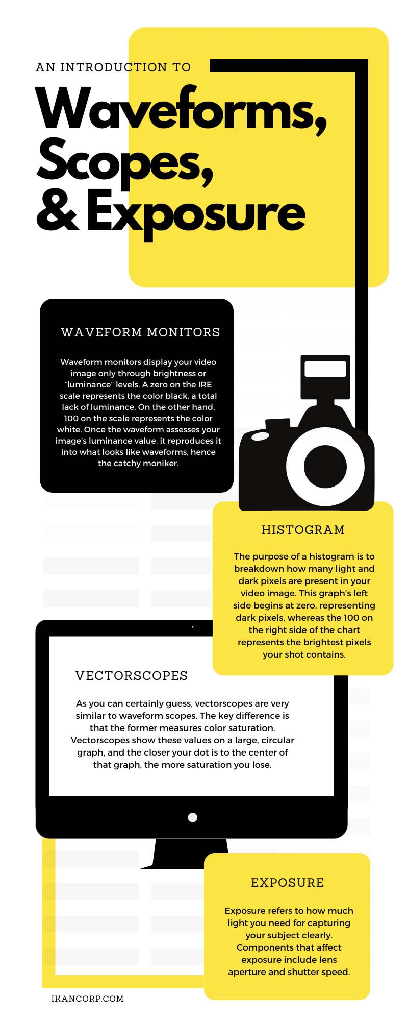 An Introduction To Waveforms, Scopes, and Exposure